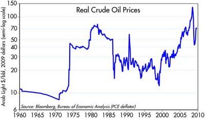 Real_Crude_price