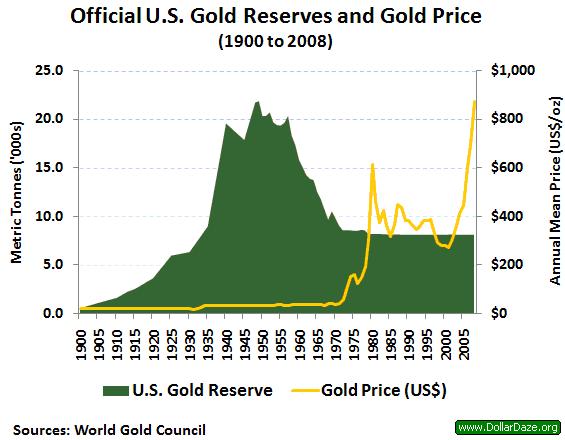US_gold_reserves_1