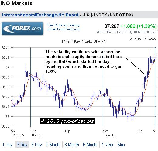 usd-chart-19-may-2010