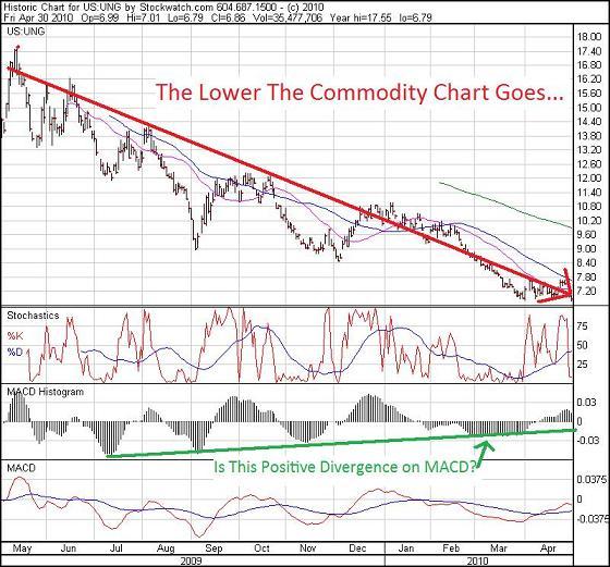 UNG-1-yr-chart-May-1-20101