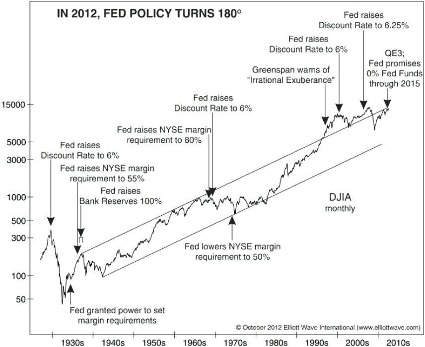 Fedpolicyturns