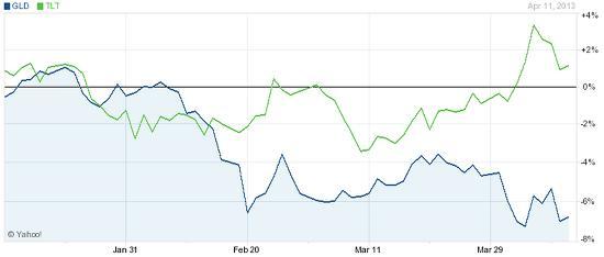 Gold-vs-bonds-20131