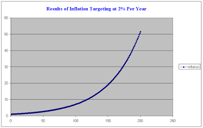 inflation-targeting