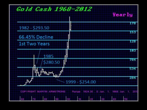 GCCASH-1982-Decline-Y