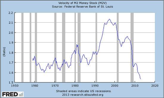 Velocity-of-money-2013