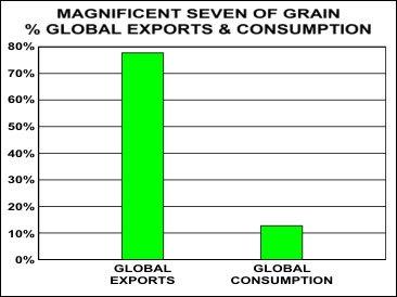 magnificent-seven-grain-global-export-consumption