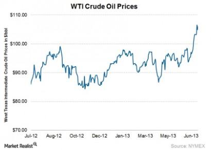 WTI oil prices continue to-061655ce479251ace3a20bc3fddda8ed