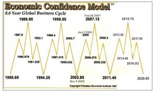 armstrong-economic-confidence-model
