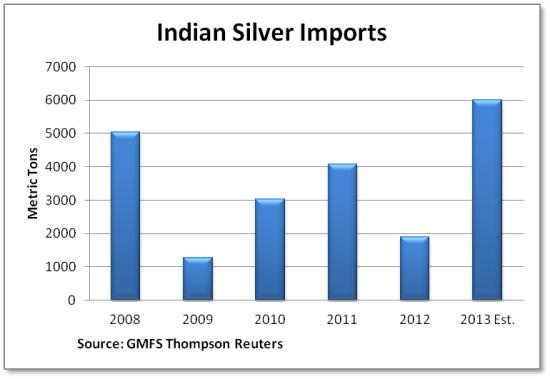 Indian-silver