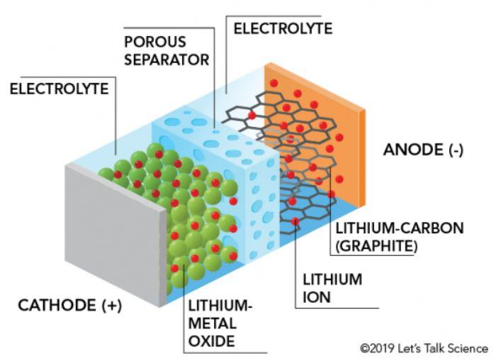 Big Fat Idea – North American Battery Metals